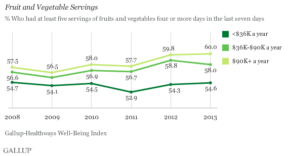 Fruit and Vegetable Servings by Income