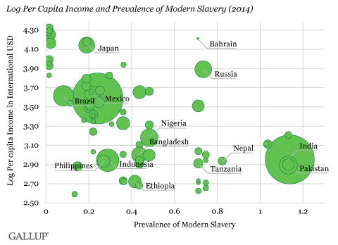 log per capita income and prevalence of modern slavery 2014