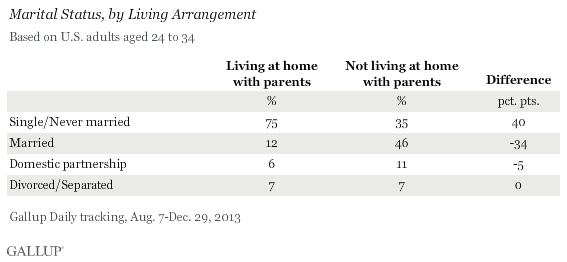 Marital Status, by Living Arrangement, August-December 2013