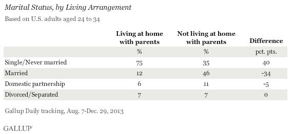 Marital Status, by Living Arrangement, August-December 2013