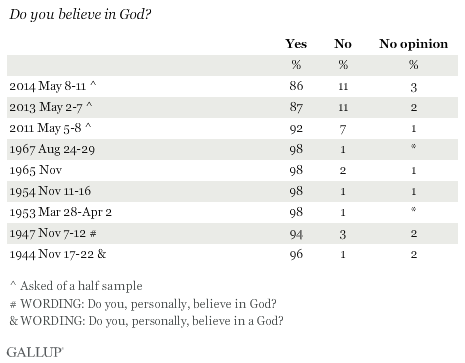 Trend: Do you believe in God?