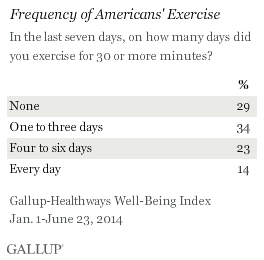 Frequency of Americans' Exercise, 2014