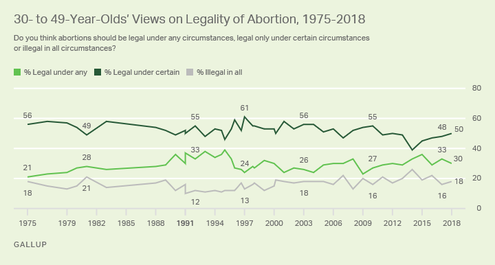 Line graph. The opinions of Americans aged 30 to 49 on the legality of abortion from 1975-2018.