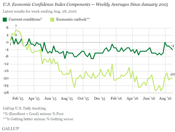 U.S. Economic Confidence Index Components -- Weekly Averages Since January 2015