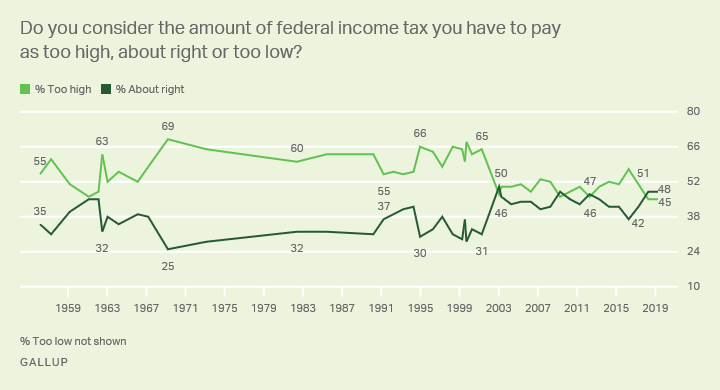 "Line graph: Americans' and their taxes -- too high, too low, about right? High for ""too high"" 69% (1969); high for ""about right"" 50% (2003)."