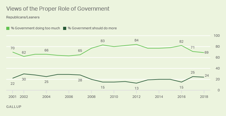 Line graph. Republicans' and leaners' views of proper role of government, 2001-2018. 69% in 2018 say gov't is doing too much.