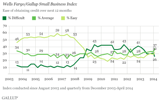 Wells Fargo/Gallup Small Business Index