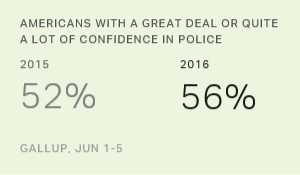 U.S. Confidence in Police Recovers From Last Year's Low