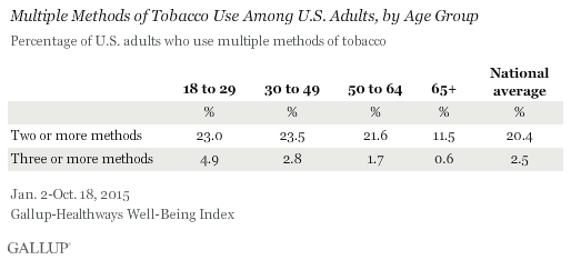 Multiple Methods of Tobacco Use Among U.S. Adults, by Age Group