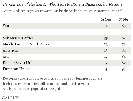 Residents Who Plan to Start a Business, by Region