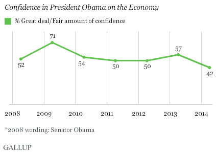 confidence in Obama on the economy
