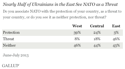 Nearly half of Ukrainians in the East see NATO as a threat