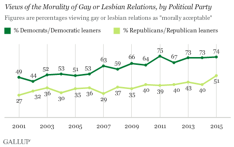 Trend: Views of the Morality of Gay or Lesbian Relations, by Political Party