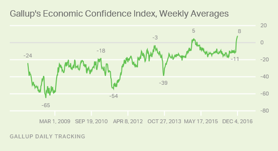 Gallup's Economic Confidence Index, Weekly Averages