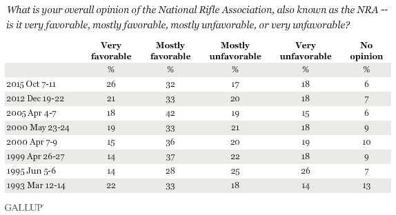 Trend: What is your overall opinion of the National Rifle Association, also known as the NRA -- is it very favorable, mostly favorable, mostly unfavorable, or very unfavorable?