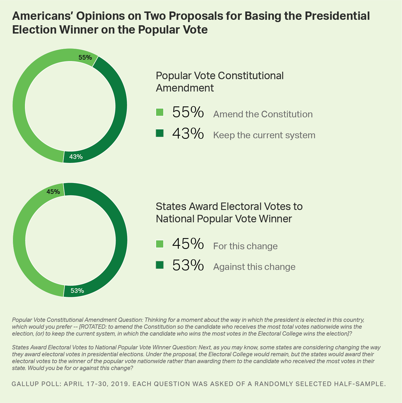 Custom graph. Americans' Opinions on Two Proposals for Basing the Presidential Vote Winner on the Popular Vote.