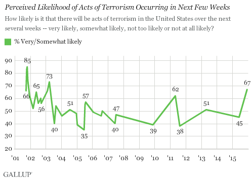 Trend: Perceived Likelihood of Acts of Terrorism Occurring in Next Few Weeks