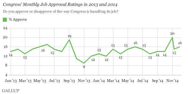 Congress' Monthly Job Approval Ratings in 2013 and 2014