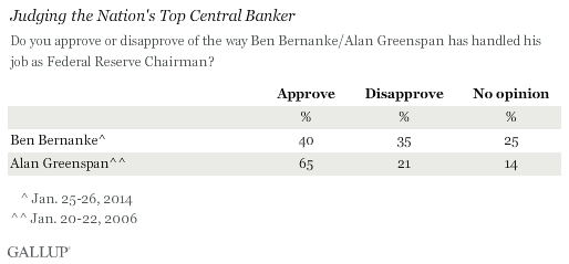 Judging the Nation's Top Central Banker, Bernanke and Greenspan