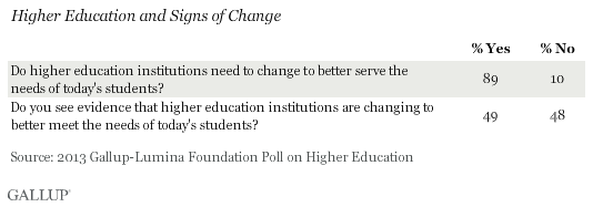Higher Education and Signs of Change, 2013