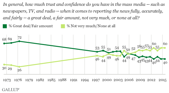 Trend: How Much Trust and Confidence Do You Have in the Mass Media?