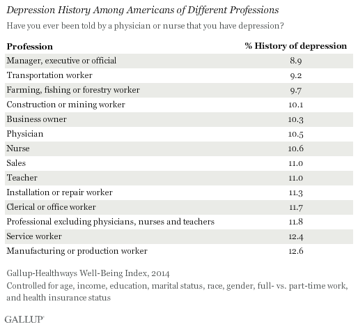 Depression History Among Americans of Different Professions, 2014
