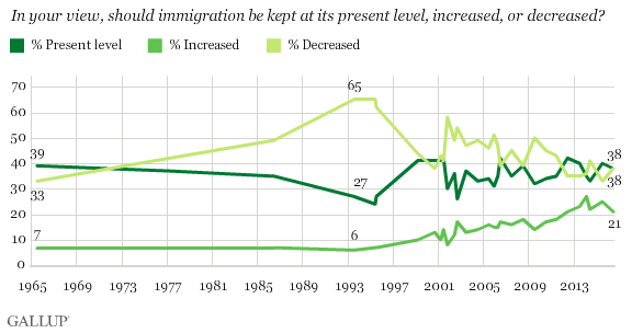 Trend: Should Immigration Be Kept at Its Present Level, Increased, or Decreased?