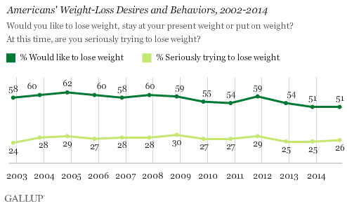 Americans' Weight-Loss Desires and Behaviors, 2002-2014