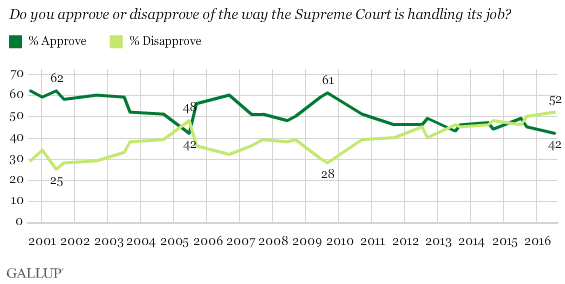 Trend: Supreme Court Job Approval