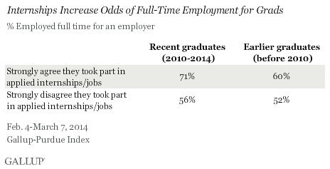 Internships Increase Odds of Full-Time Employment for Grads