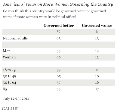 Americans' Views on More Women Governing the Country, by Demos, July 2014