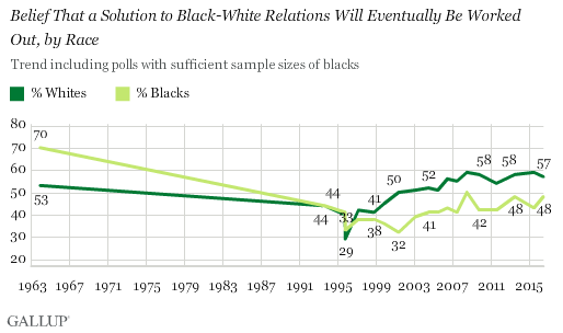 Belief That a Solution to Black-White Relations Will Eventually Be Worked Out, by Race