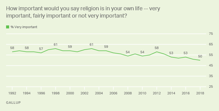 Line graph. How important Americans say religion is in their lives, 1992-2018 trend.