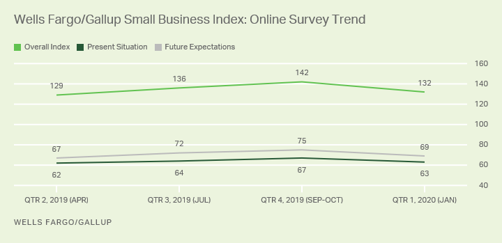 Line graph. The Wells Fargo/Gallup Small Business Index trends since Q2, 2019.