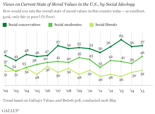 Views on Current State of Moral Values in the U.S., by Social Ideology