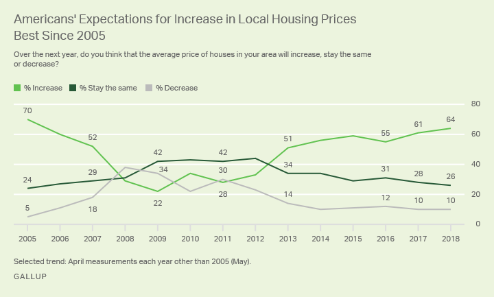 Line graph: Americans' expectations that local housing prices will increase. 64% say increase; 10% say decrease (2018).