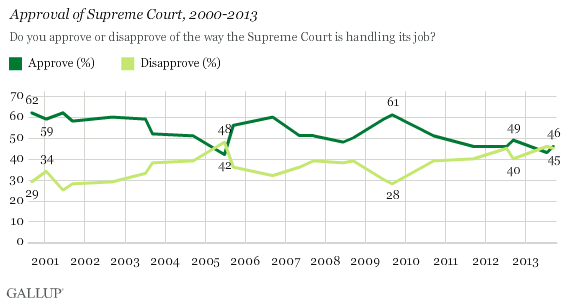 Approval of Supreme Court, 2000-2013