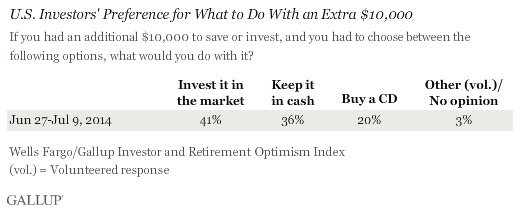 U.S. Investors' Preference for What to Do With an Extra $10,000, 2014 results