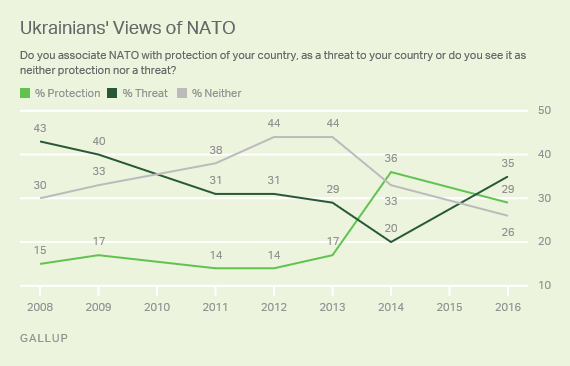 Trend: Ukrainians' Views of NATO