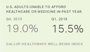 In U.S., Healthcare Insecurity at Record Low