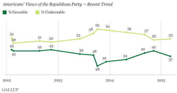 Americans' Views of the Republican Party -- Recent Trend