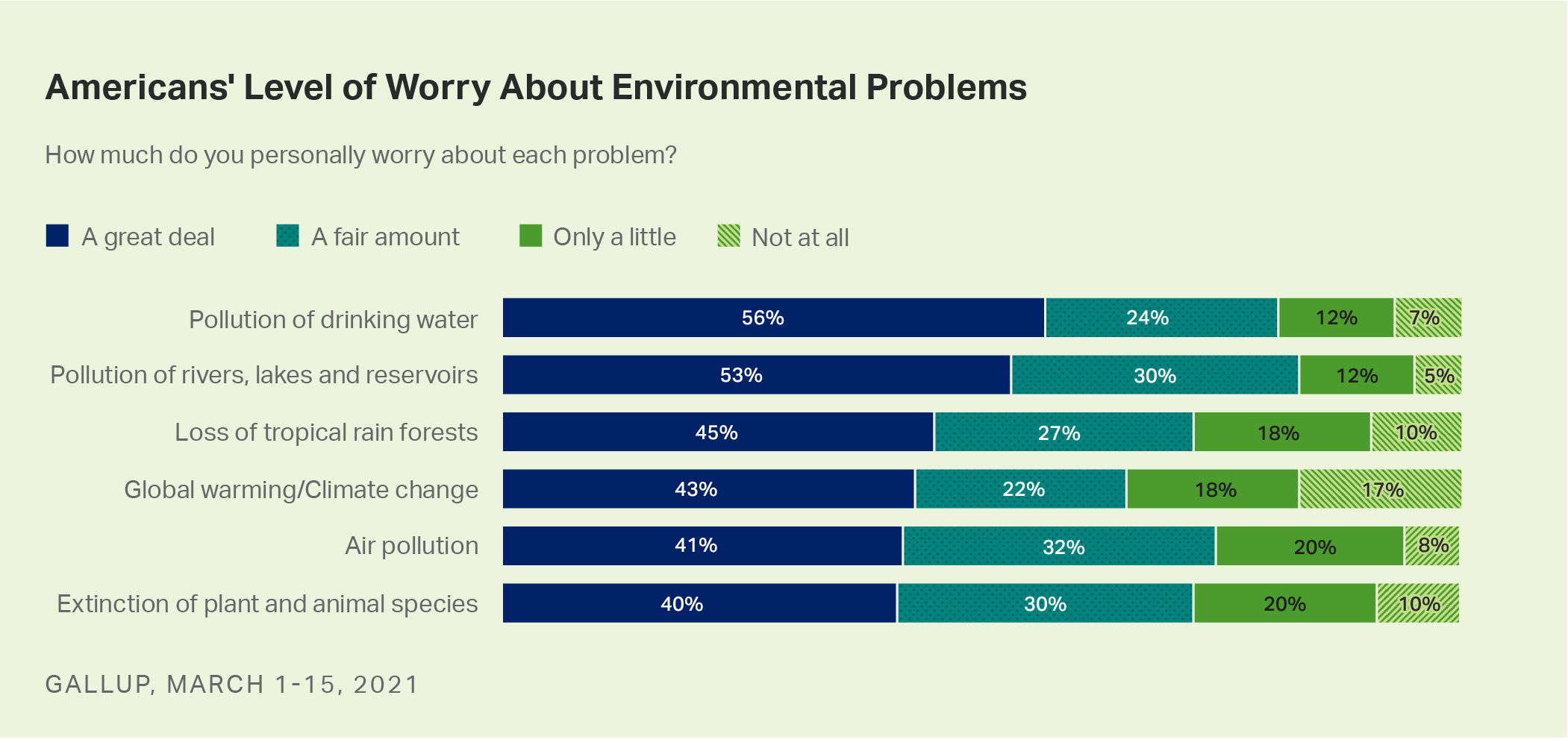 Water Pollution Remains Top Environmental Concern in U.S.