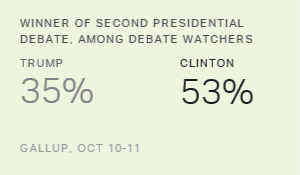 Viewers Say Clinton Wins Second Debate