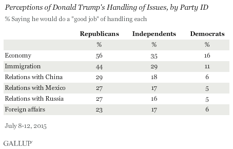 Perceptions of Donald Trump's Handling of Issues, by Party ID, July 2015