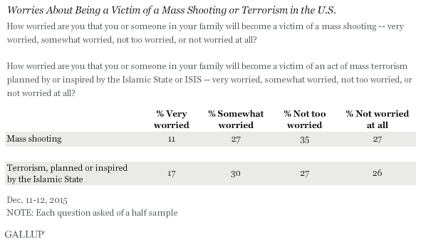 Worries About Being a Victim of a Mass Shooting or Terrorism in the U.S., December 2015