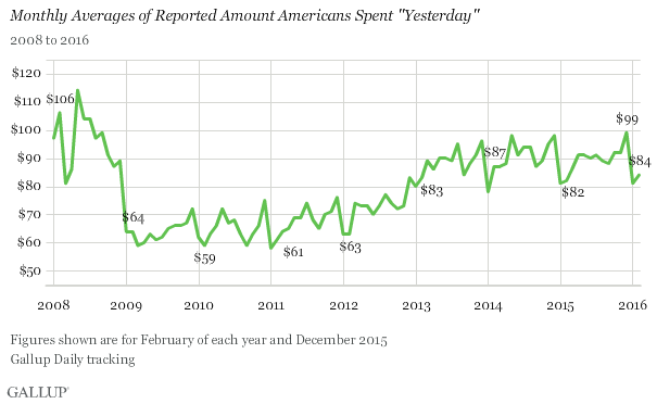 "Monthly Averages of Reported Amount Americans Spent ""Yesterday"""