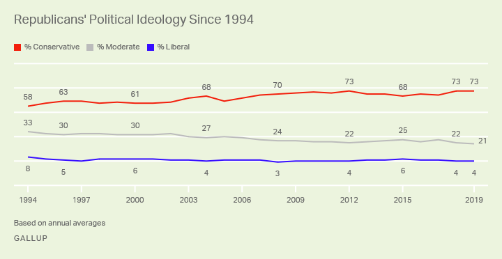 Line graph. Trend in Republicans' identification as conservative, moderate and liberal, based on 1994 to 2019 annual averages.