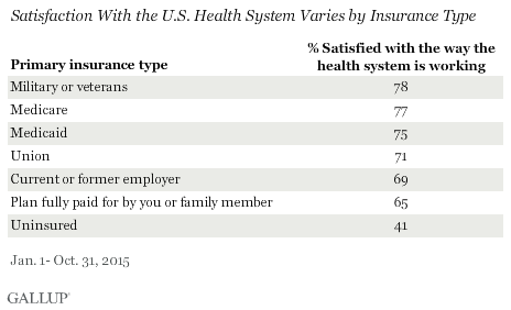 Satisfaction With the U.S. Health System Varies by Insurance Type