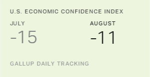 U.S. Economic Confidence Up in August as DNC Rally Persists