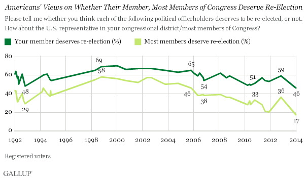 Trend: Americans' Views on Whether Their Member, Most Members of Congress Deserve Re-Election